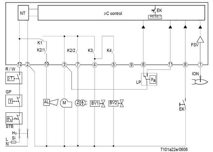 LME用于单段或双段的燃气燃烧器在启动和间歇式运行期间的监测控制。火焰监控通过离子棒或火焰探测器QRA及辅助设备AGQ3或使用蓝火焰探测器QRC。根据外壳的尺寸规格,LME...与LGB和LMG是一样的燃烧控制器(参考型号总览)
